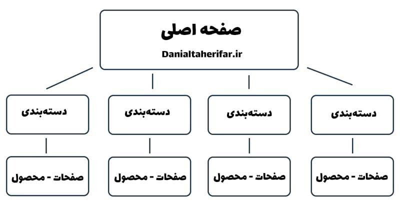 موقعیت و ساختار سایت محتوای سایت