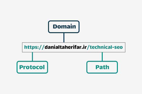 ساختار URL خود را بهینه کنید